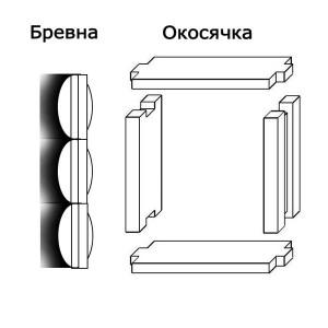 фото: окосячка проема под простое окно
