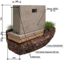 Фото: фундамент для дома из бруса своими руками