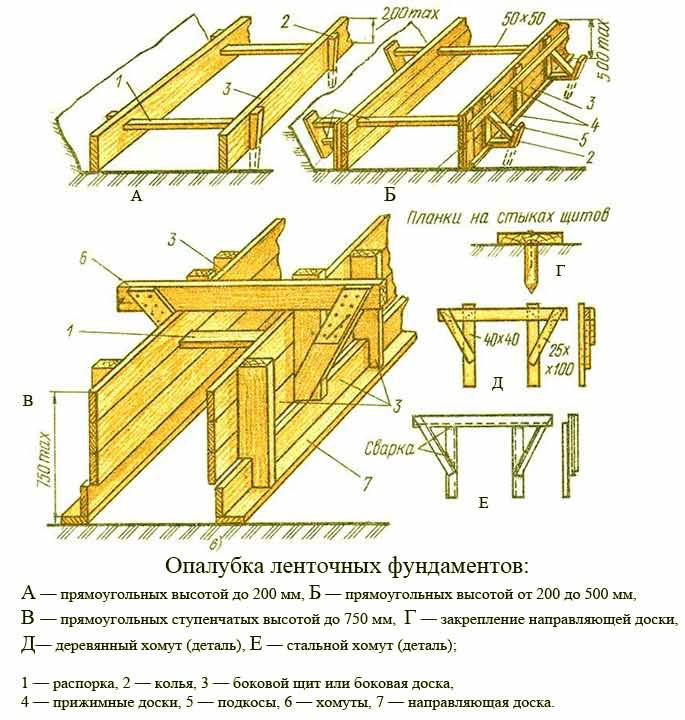 Фото: схема устройства опалубки ленточного фундамента