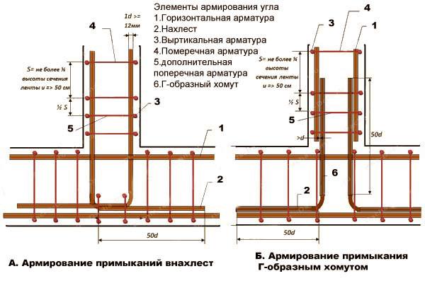 Фото: схема/чертеж армирования угловых соединений фундамента
