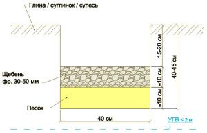 Схема: подушки ленточного фундамента 8х8