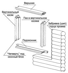 Фото: Конструкция для крепления окна
