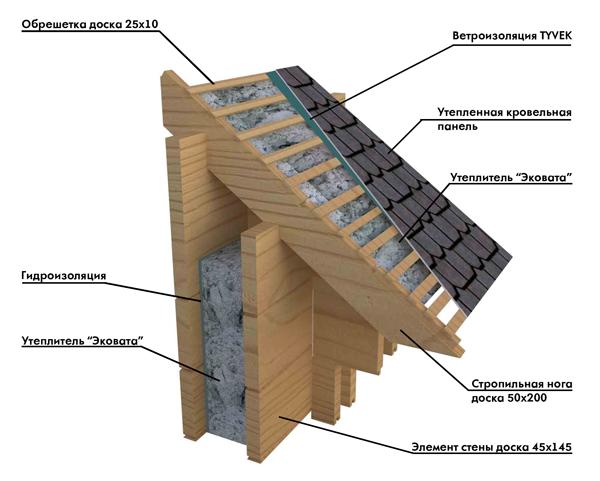 Схема стены дома в разрезе «