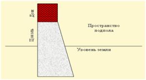 фото: схема нагрузки на ленточный фундамент