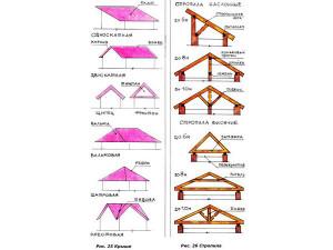 фото: схема различных форм кровли и конструкций крыш
