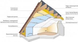 фото: схема теплоизоляции