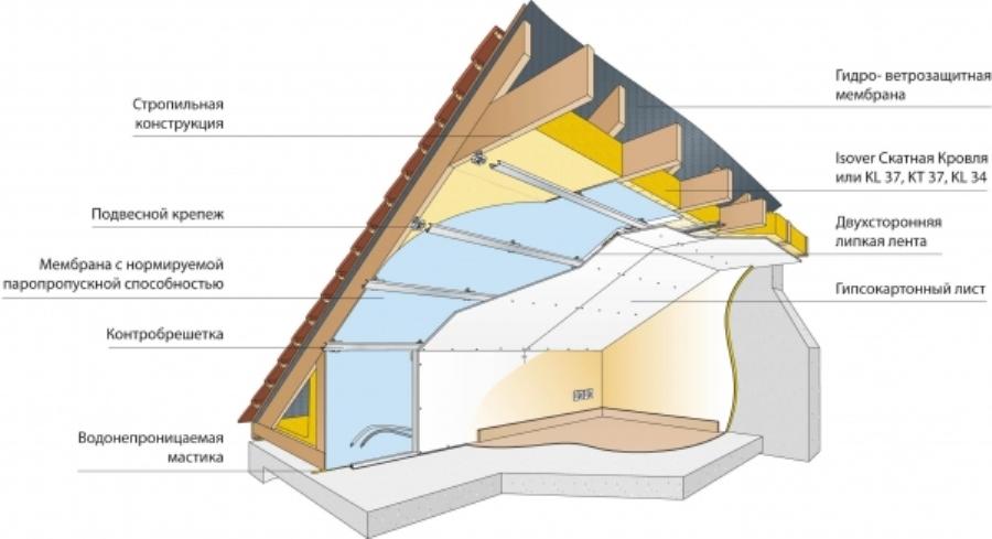 Конструкция утепленной крыши