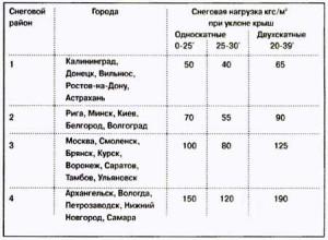 фото: таблица временных нагрузок на фундамент