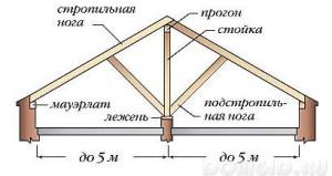 фото: Мауэрлат в каркасе двухскатной крыши