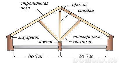 Усиление металлических балок и прогонов производственных