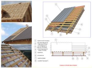 фото: Устройство обрешетки крыши