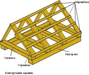 фото: конструкция крыши