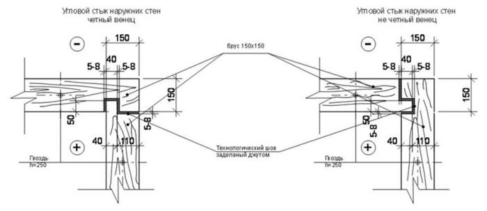 фото: схема соединение в коренной шип