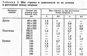 фото: таблица с показателями шага