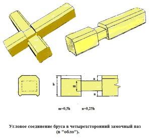 фото: угловые соединения четырехстороннее замочное