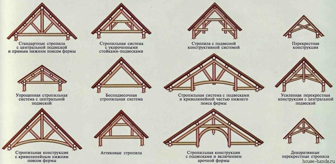 каркасе двухскатной крыши