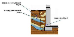 фото: гидроизоляция деревянного пола с подвалом