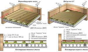 фото: монтаж на бетонное перекрытие