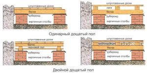 фото: схема укладки лагов
