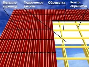 фото:схема холодной крыши