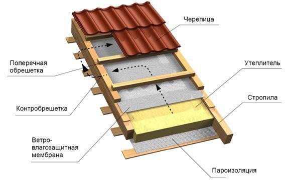 """фото: схема теплой крыши """""""