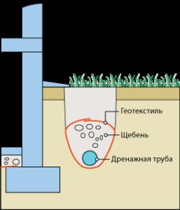 фото: схема дренажной системы